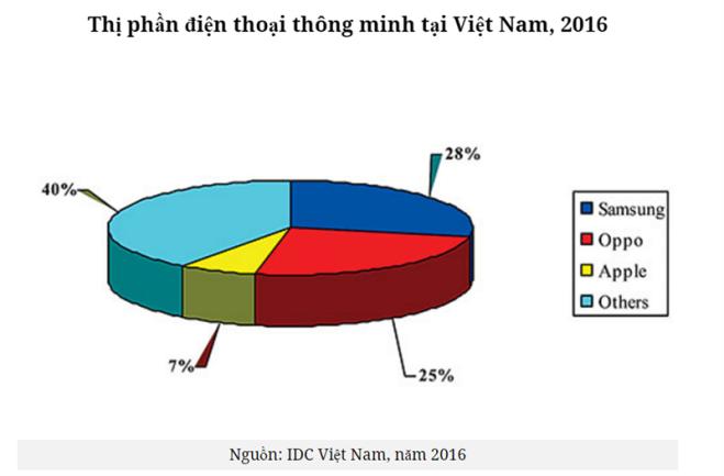 thị phần smartphone tại Việt Nam